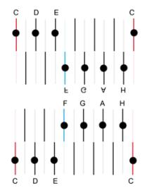 scala C major arpa cromatica 6-6