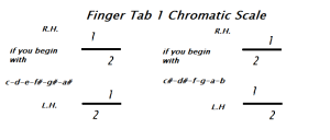 finger tab 1 Chromatic Scale