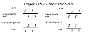 finger tab 2 Chromatic Scale
