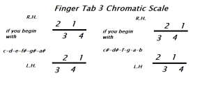 Finger tab 3 Chromatic Scale