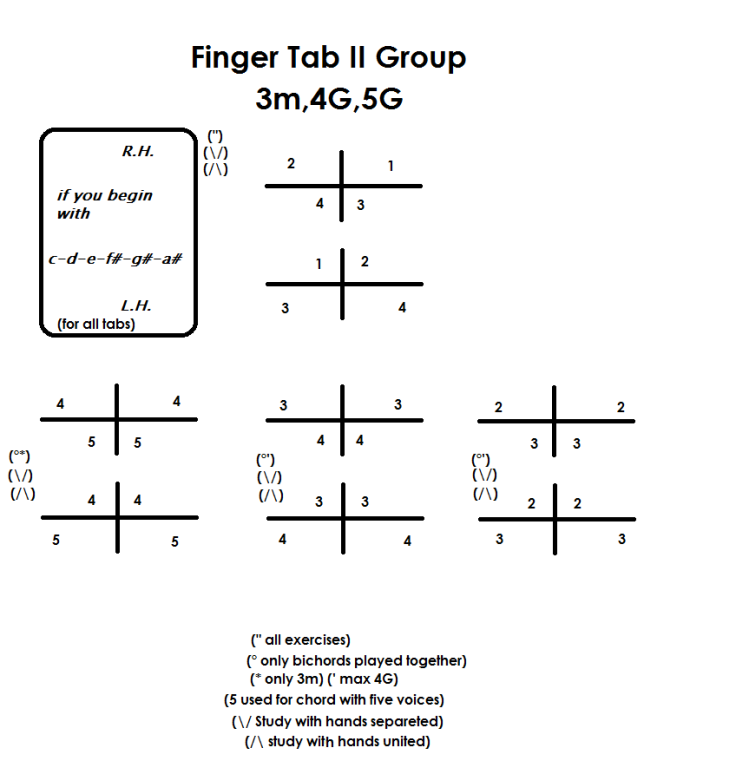 finger tab II group