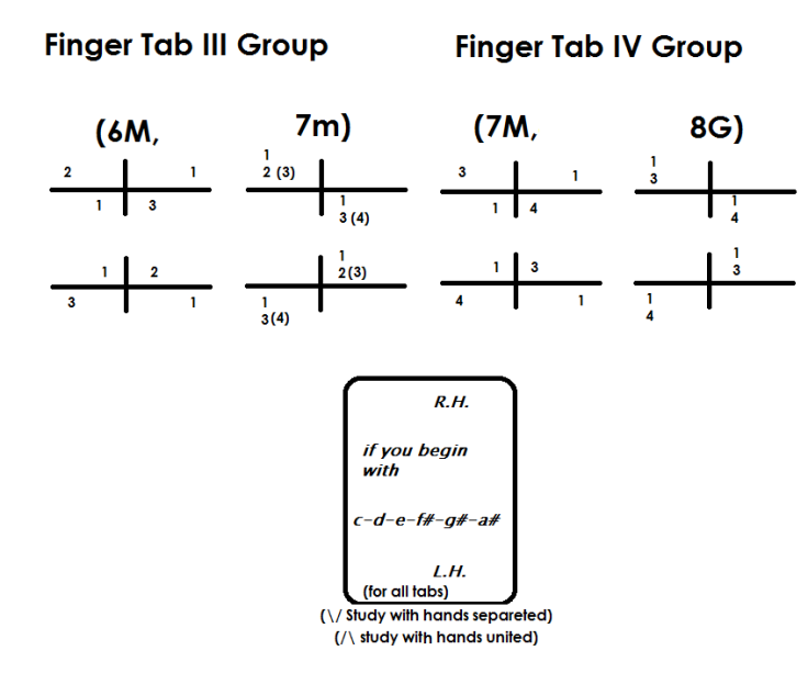 finger tabs III IV group