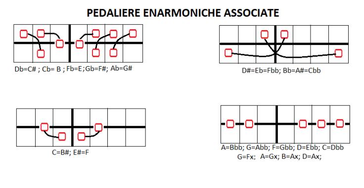 Pedaliere enarmoniche associate