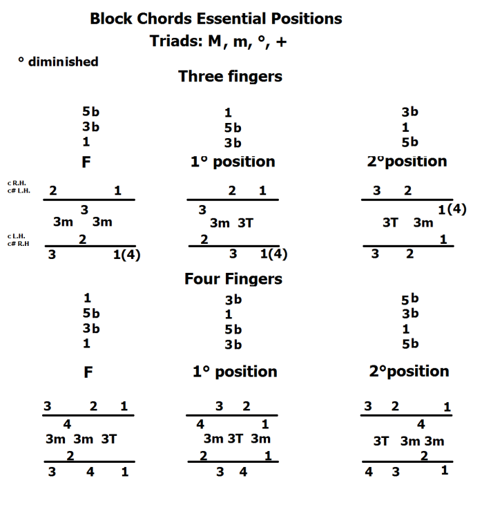 Block Chords Essential Position triads diminuito