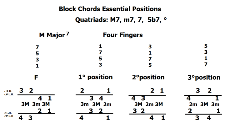block-chords-essential-position-quatriadi-maj-7
