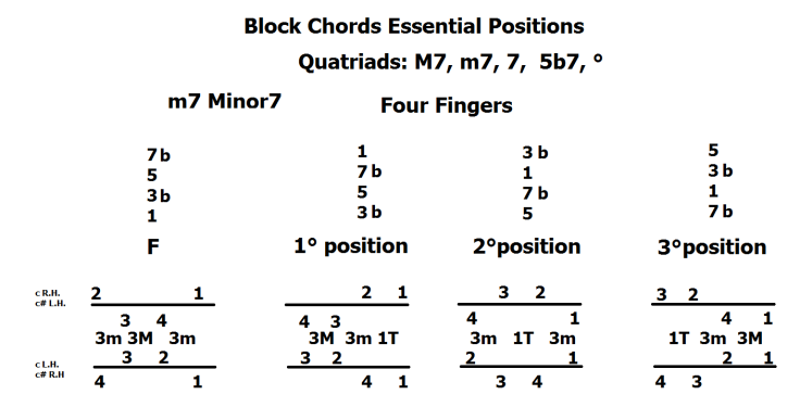 block-chords-essential-position-quatriadi-min-7